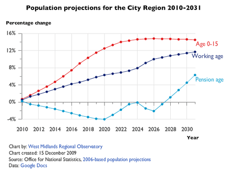 Chart shows population projections in City Region between 2010 to 2031 for the working age population, people aged 0 to 15 years, and people of pension age
