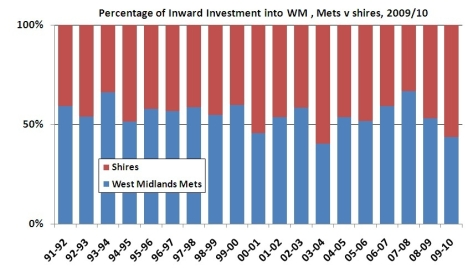 Stacked bar chart shows percentage of inward investments into West Midlands metropolitan areas versus shire counties between 1991 and 2010