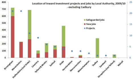 Bar chart shows the location of inward investment projects and jobs by West Midlands local authority over 2009 and 2010 (excluding Cadbury). The bars are broken down into number of safeguarded jobs, new jobs and projects.