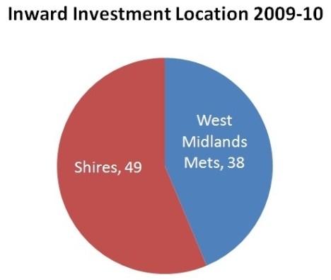 Pie chart shows 38 inward investments in West Midlands metropolitan areas and 49 inward investments in the shire counties over 2009 to 2010