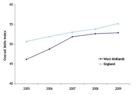 Skills performance index for West Midlands and England between 2005 and 2009