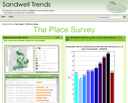 Sandwell Trends Place Survey analysis